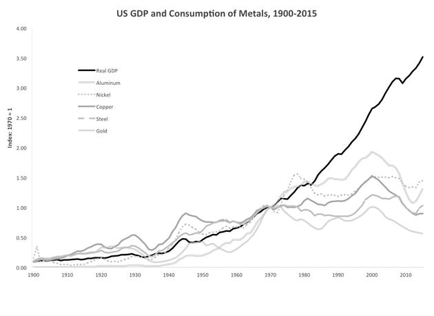 La consommation de métaux aux Etats-Unis (les courbes grises) comparée à l'évolution du PIB (en