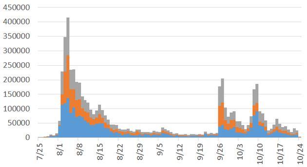 「あいちトリエンナーレ」関連ツイートは950万件。東大准教授が分析してみたら