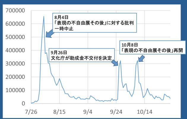 関連キーワード(キーワードは「トリエンナーレ」「表現の不自由」「少女像」「慰安婦像」「昭和天皇」「津田大介」。9月9日以降は「文化庁」も追加)のいずれかを含む)の日々のツイート数推移。話題になる報道があるとツイート数は急増している