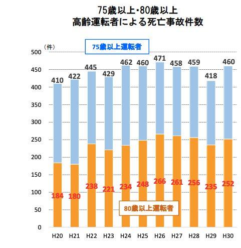 高齢者ドライバーによる死亡事故件数(警察庁資料より)