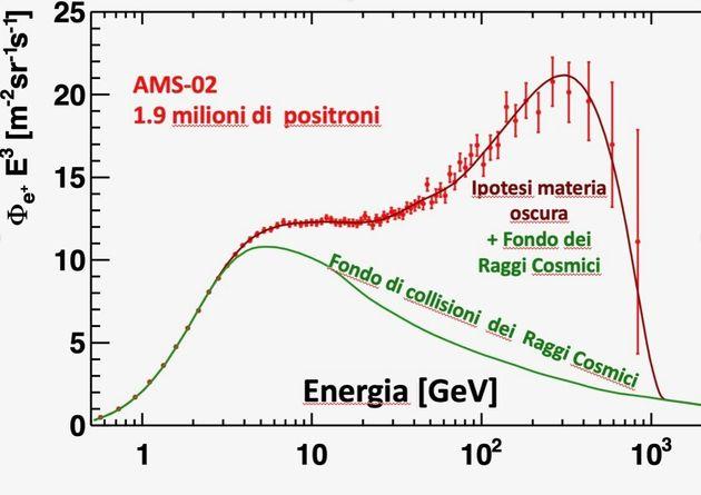 Figura 2 Misura dell'eccesso di positroni pubblicato da AMS-02 (puntini rossi) confrontato con...