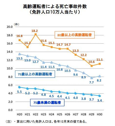 高齢運転者による死亡事故件数(警察庁資料)