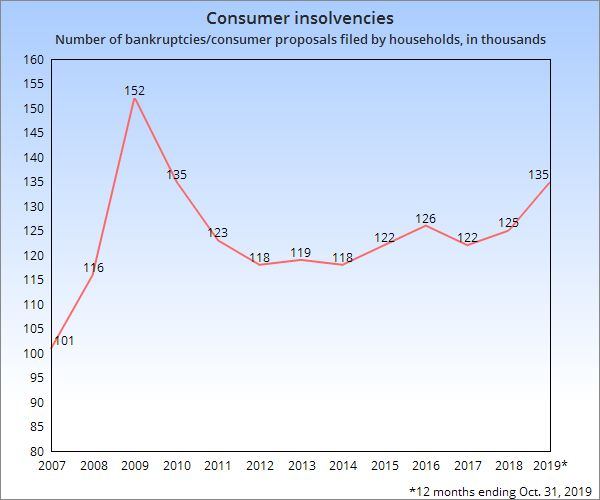Consumer insolvencies in Canada have jumped to their highest level since 2010, when Canada was emerging from the global financial crisis.