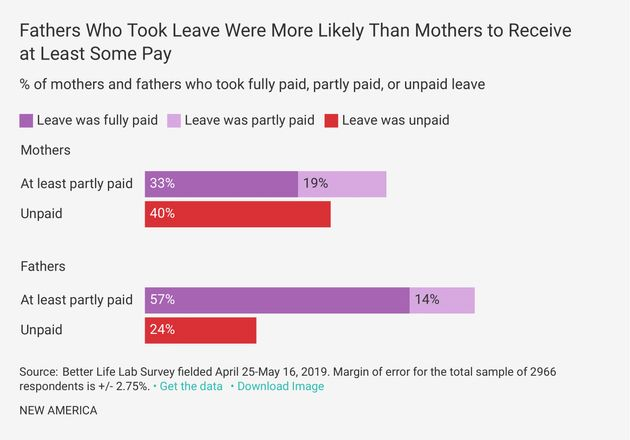 Even When Men Take Parental Leave, They're Paid More, New
