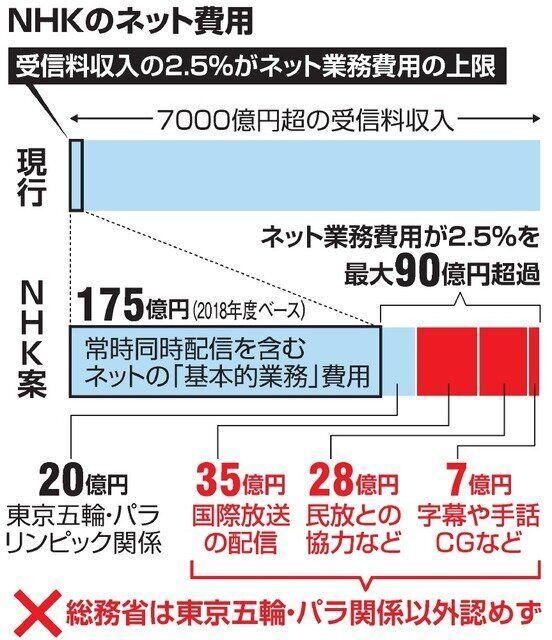 NHKのネット費用