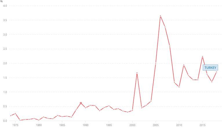 Διάγραμμα ξένων άμεσων επενδύσεων στην Τουρκία, σε δις