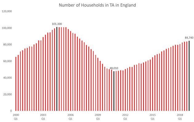 Homelessness between 2000 and 2018: the number of households in temporary accommodation in