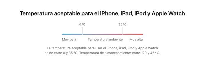Temperaturas óptimas iPhone.