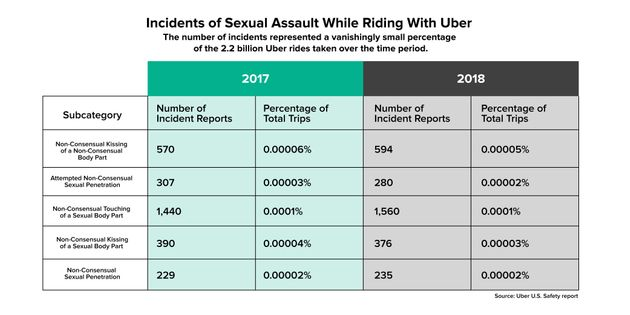 Uber Releases Sexual Assault Data For The US After Years Of