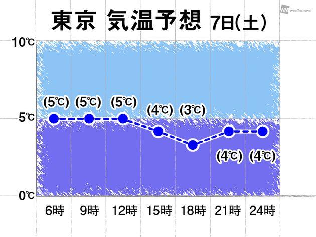 東京の予想気温