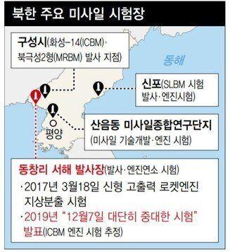북한 주요 미사일