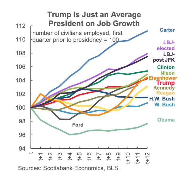 U.S. presidents compared on percentage job growth.