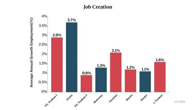 Job creation, as a percentage, under seven prime
