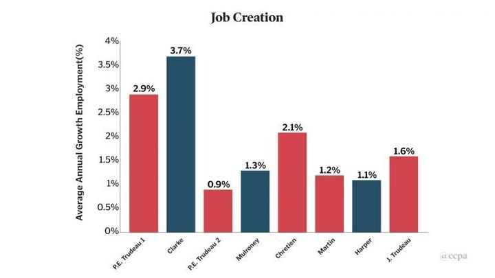 Job creation, as a percentage, under seven prime ministers.