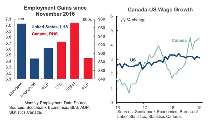 In the chart on the left, Scotiabank compares three different measures of job growth in the U.S. with three measures in Canada, and finds that Canada, proportionally, has created more jobs. Wage growth has been stronger in Canada in the past year.