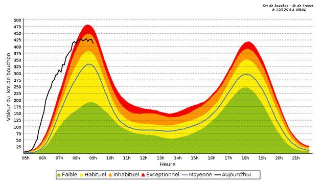 les bouchons en Île-de-France ont encore dépassé 400 km cumulés ce jeudi 12 décembre au