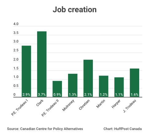 Here's How Job Numbers In Canada Have Looked Under 7 Prime