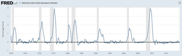The Sahm Rule recession indicator perfectly predicts U.S. recessions since 1970. Recessions are indicated...