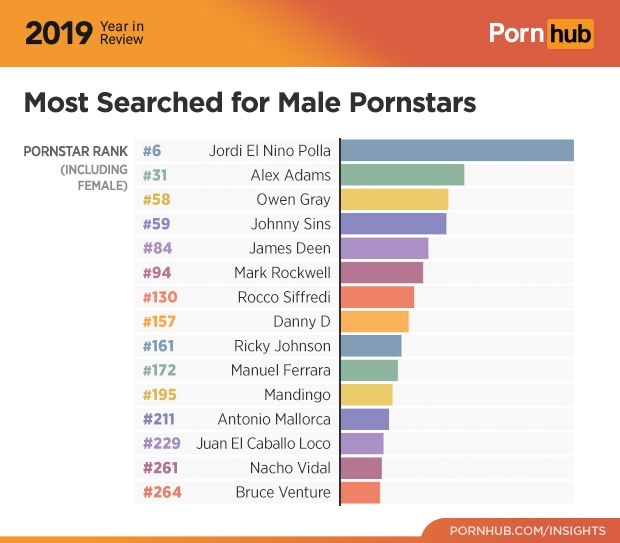 Los actores porno más buscados en