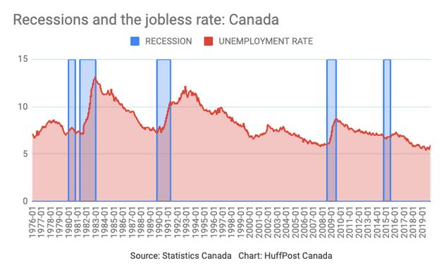 Historical data shows recessions always come with a spike in unemployment in Canada, but a spike in unemployment...