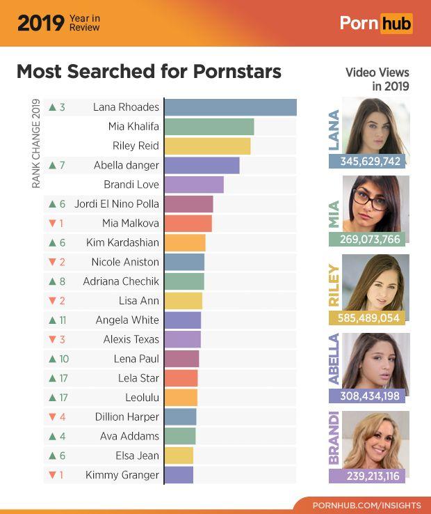 Las estrellas del porno más buscadas en