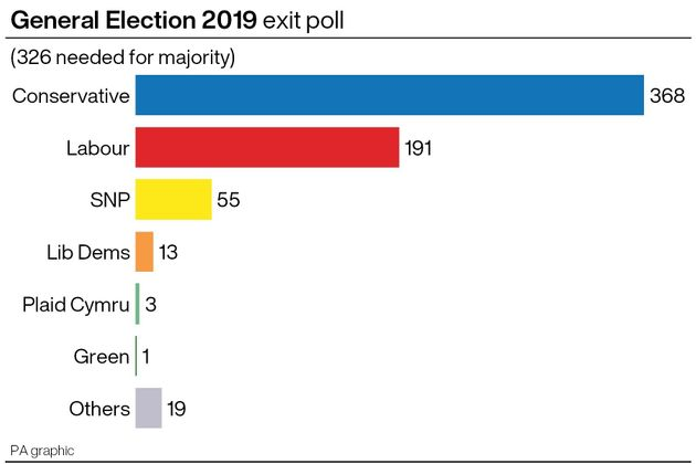 Exit Poll Projects Tory Majority Of 86 For Boris Johnson In 2019