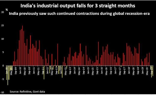 India's industrial output in