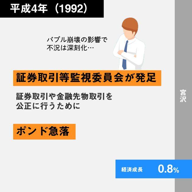 経済30年史の主なできごと年表【特集:平成経済】