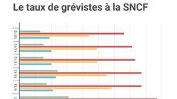 Le taux de conducteurs en grève à la SNCF passe sous les 70%, une première depuis le 5