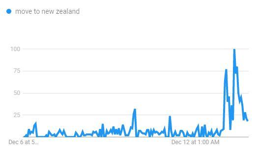 Les recherches sur comment déménager en Nouvelle Zélande depuis sept