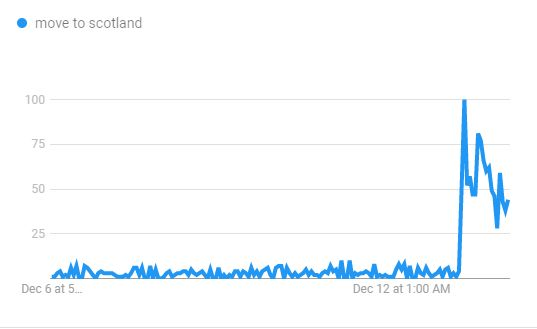 Les recherches sur comment déménager en Écosse depuis sept