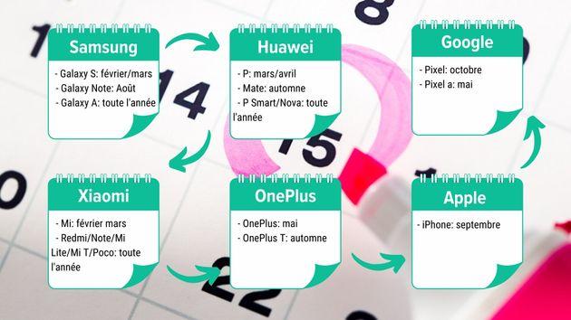 Le calendrier de sortie (théorique) des grandes marques de smartphone en