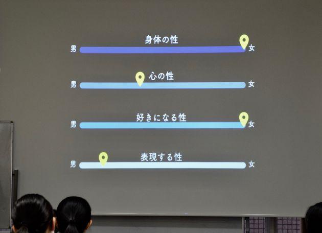 下山田選手が図で説明した、自分の4つの性。「身体の性」と「好きになる性」はともに女性で、「表現する性」は男性寄り。