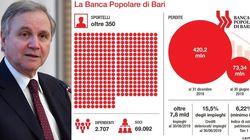 Ispezioni dal 2010 e Governo avvertito da febbraio: la difesa di Bankitalia su PopBari (di C.