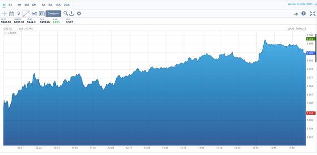 Le CAC 40 a dépassé les 6000 points pour la première fois depuis 2007 ce 16