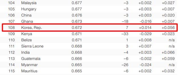한국의 WEF 성 격차 지수가 지난해보다 7계단 올라 108위가