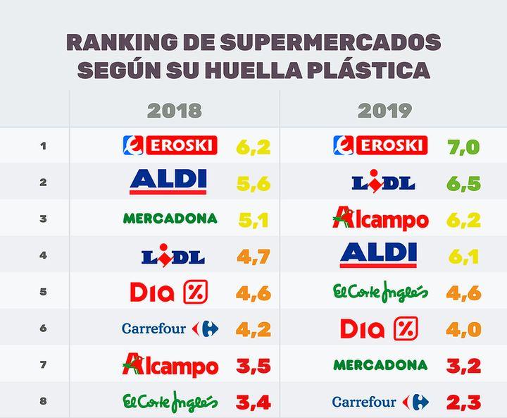 Ranking de supermercados según su huella plástica por Greenpeace.