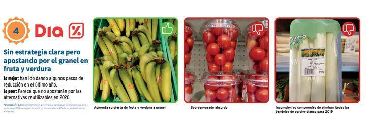 Evaluación de la cadena de supermercados Dia que hace Greenpeace.