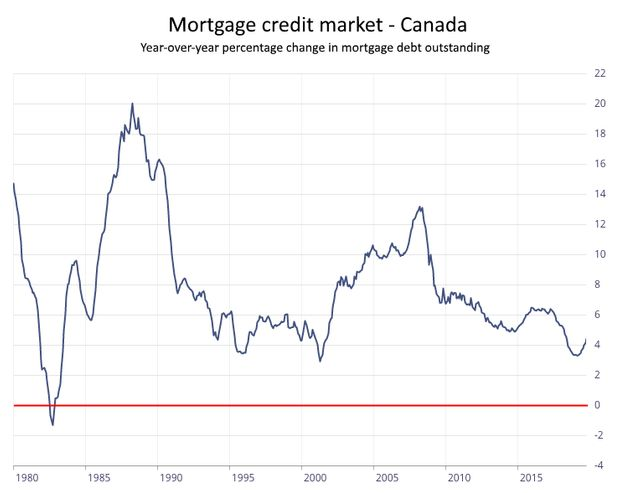 This chart shows the percentage change in the value of mortgage debt in Canada. The only period on record...