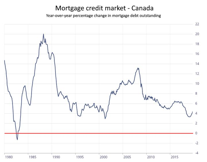 This chart shows the percentage change in the value of mortgage debt in Canada. The only period on record when it has shrunk was in 1982. Fitch predicts mortgages will grow just 1 per cent in 2020, the slowest pace since the 1982 slump.