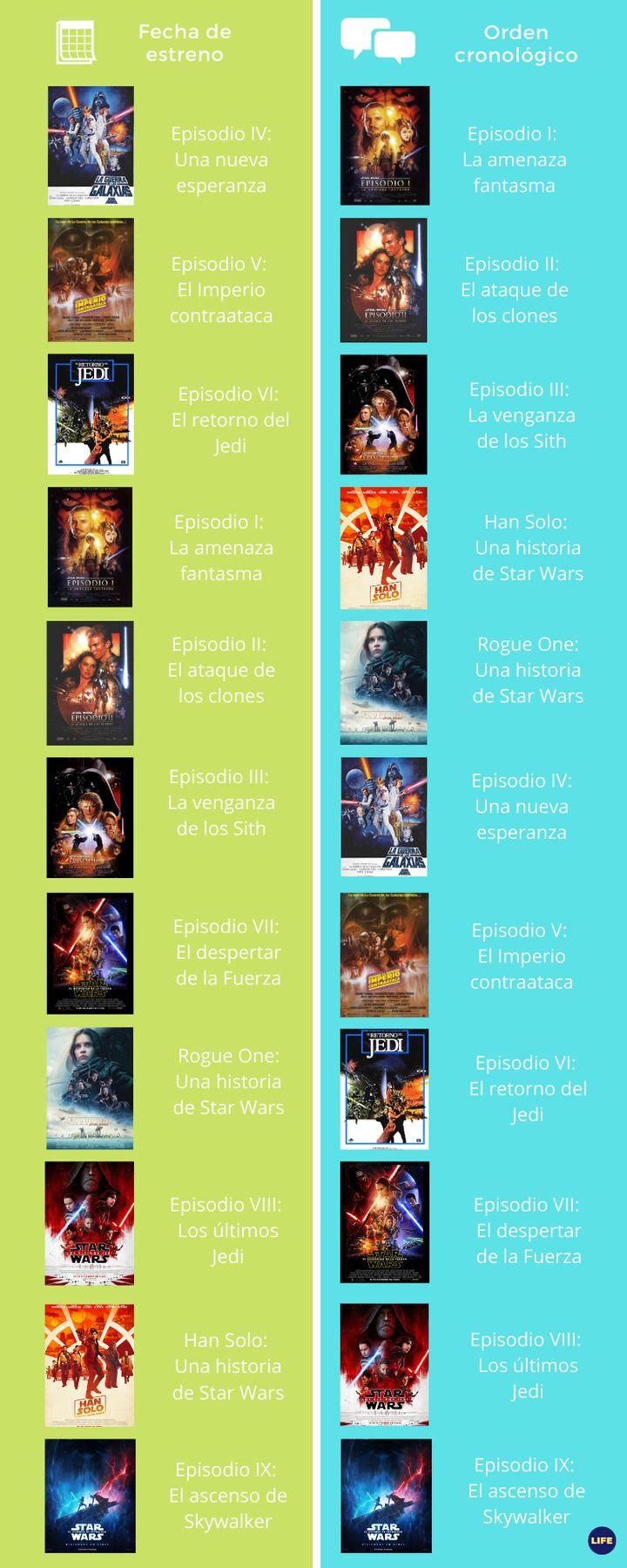 Cómo Ver En Orden Las 11 Películas De Star Wars El Huffpost Life