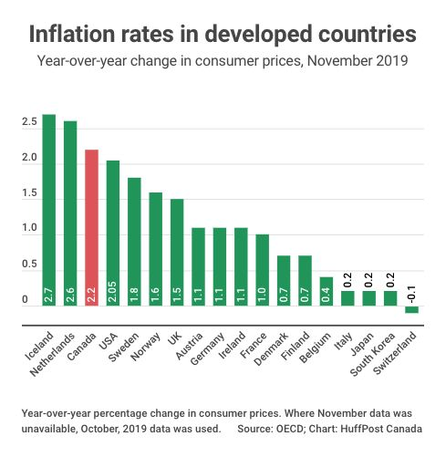Canada has the third-highest inflation rate among developed countries, according to data tracked by the OECD.