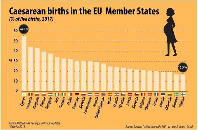 Γεννήσεις με καισαρική: Πού καταγράφονται οι περισσότερες στην