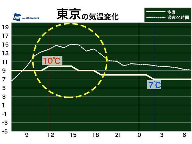 東京、再び冬の寒さへ 夜はさらに冷え込み、にわか雨の可能性も