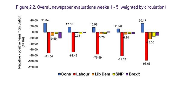Loughborough University's rankings of how each party was covered in the press during the election