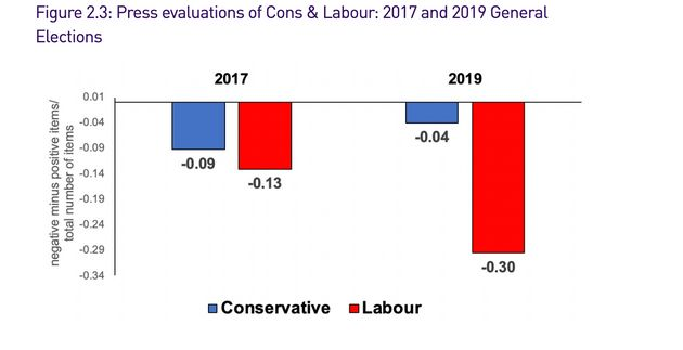 Newspaper coverage of the Labour and Conservative Party during the 2017 and 2019