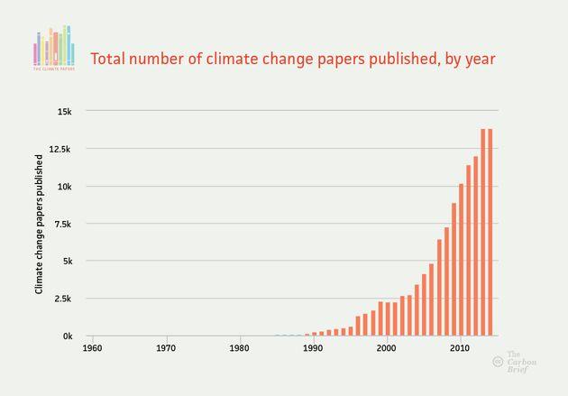 Le nombre d'articles scientifiques sur le réchauffement climatique publiés ces dernières