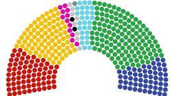 Simulazione Youtrend: con il taglio dei parlamentari e sistema spagnolo vince (sempre) il