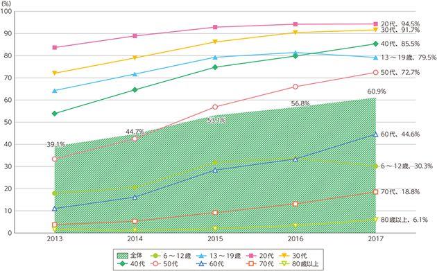 スマートフォンの個人保有率の推移(総務省「情報通信白書(平成30年版)」より)