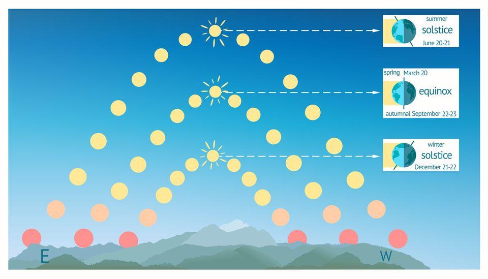 Το Χειμερινό Ηλιοστάσιο και το έθιμο του